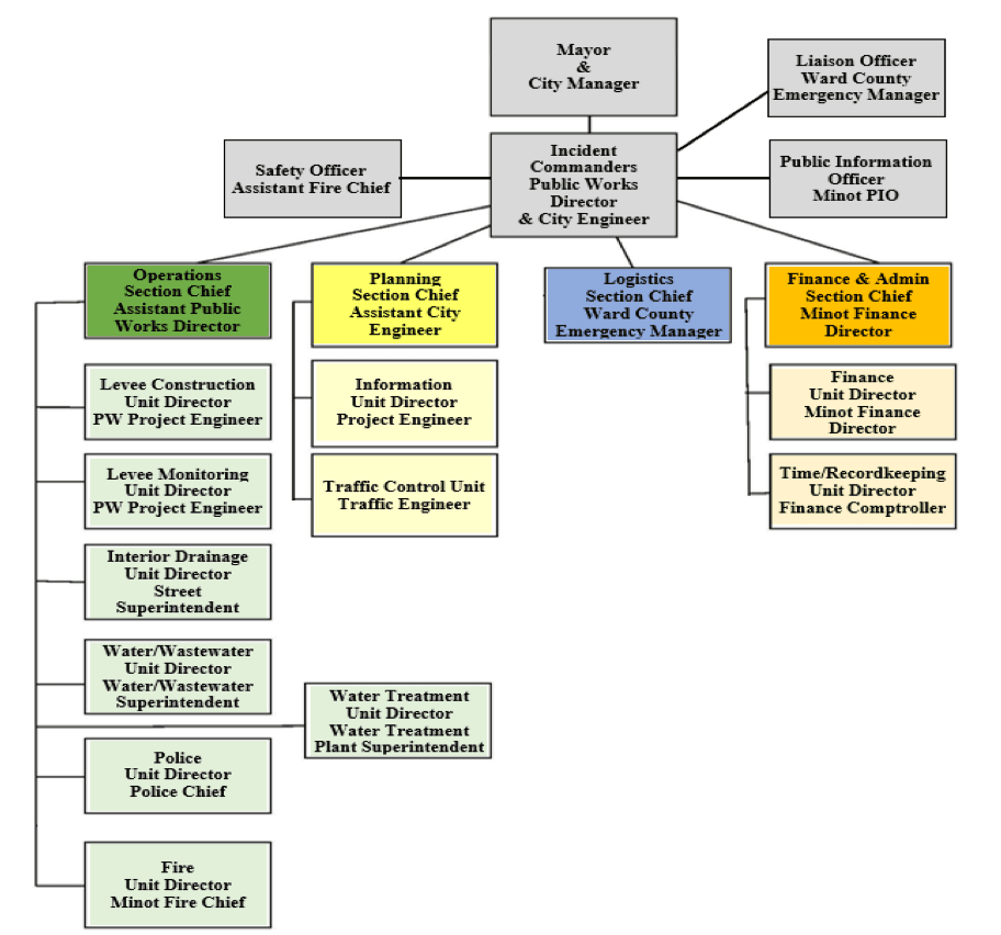 A flow chart outlining the order of command for the City's Emergency Action Plan