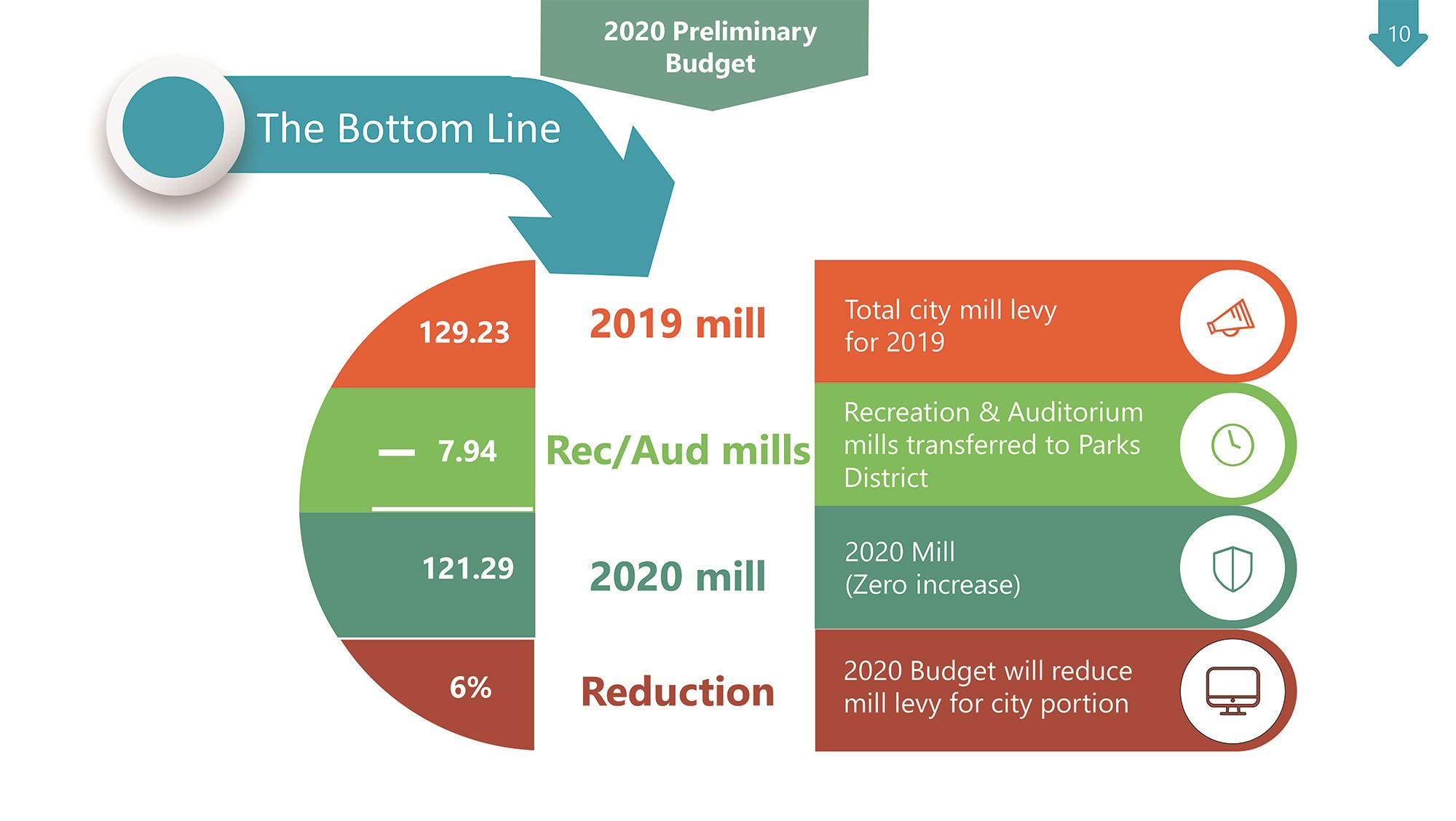 Budget 2020 slide for newsletter